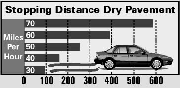 Stopping Distance Chart