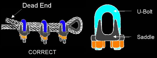 illustration showing how to install wire rope clip