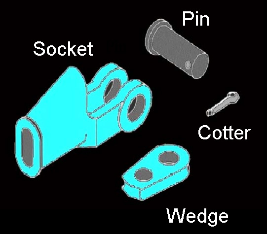 illustration showing socket, pin, cotter, and wedge