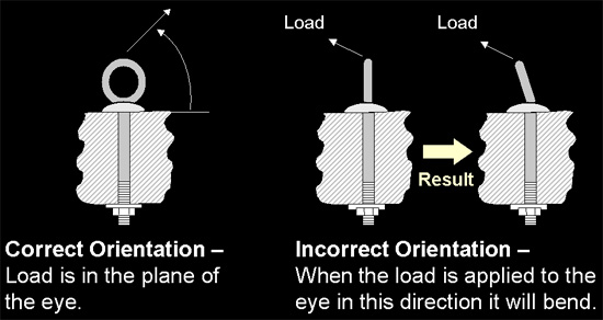 illustration showing orientation of eyebolts