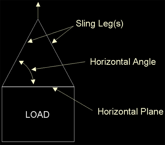 illustration of sling angles