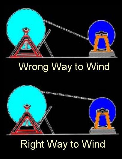 illustration of correct way to wind