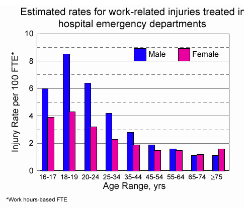 graph showing estimated rates for work-related injuries treated ir hospital emergency departments