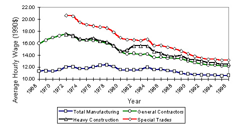 Figure 2.1: Trends in Real Wages