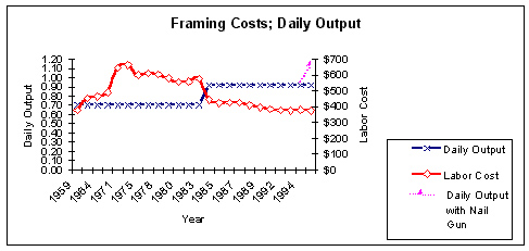 Figure 3.2: Framing Output and Labor Costs