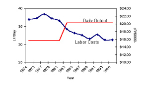 Figure 3.7: Welded Steel Pipe Daily Output and Unit Labor Costs