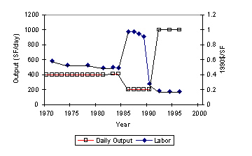 Figure 3.9: Ceiling Tile Output and Unit Labor Costs