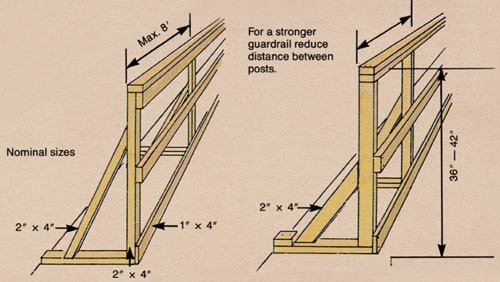 diagram of how to reduce distance between posts for a stronger guardrail