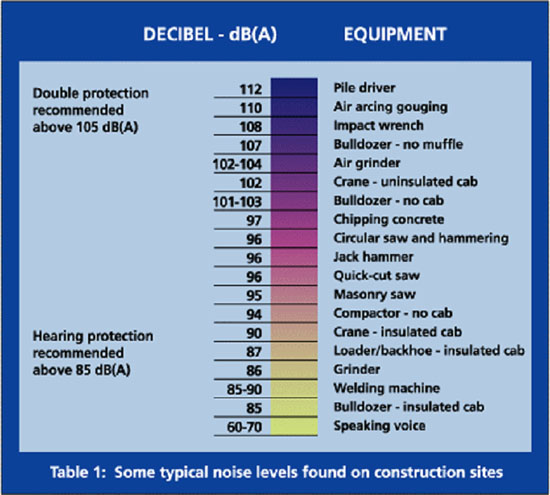Table 1 Some Typical Noise Levels Found On Construction Sites