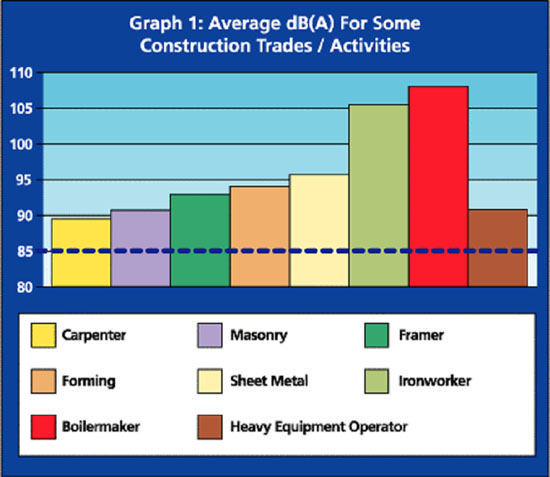 Graph 1: Average dB(A) For Some Construction Trades/Activities