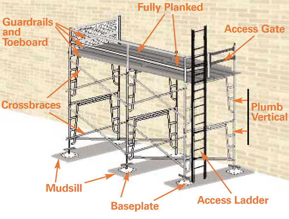 Elcosh   Osha Quick Cards  Supported Scaffold Inspection Tips