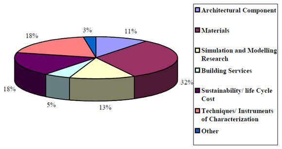 Page 23 of 55 1h Breakdown of Research Area Respondents