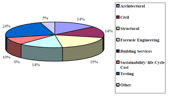 1d Breakdown of Inspection Area Respondents
