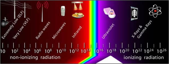 graphic that displays the radiation spectrum