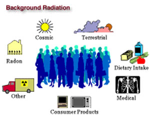 illustration of background radiation
