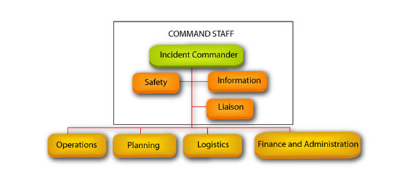 flow chart of command system structure