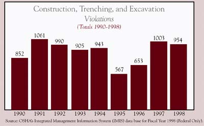 Construction, Trenching, and Excavation Violations chart