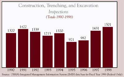 Construction, Trenching, and Excavation Inspections chart