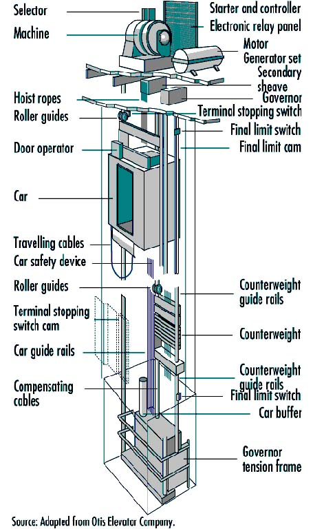 Figure 93.11 A cutaway view of an elevator installation showing the essential components
