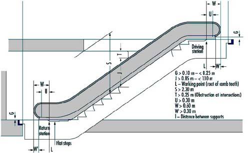 Figure 93.15 Escalator step unit 2