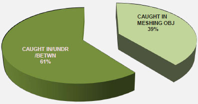 CEMENT MASONS CAUGHT IN INJURIES 2006-2008