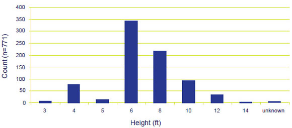 Step Ladder Lengths