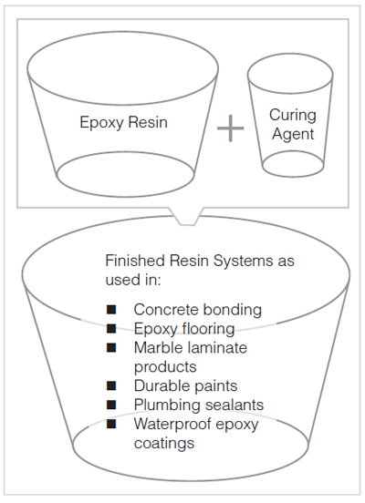 diagram of resin use