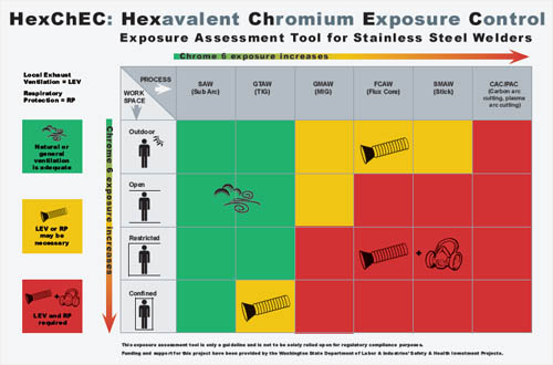 Hexchec hexavalent chromium exposure control exposure assessment tool for stainless steel welders