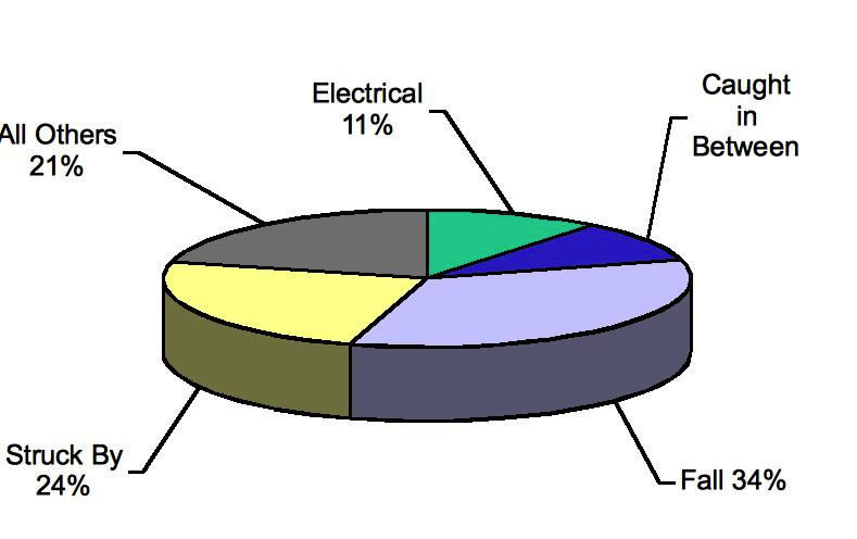 eLCOSH Health and Safety Aspects of the Construction Industry – Electrical Pie Chart