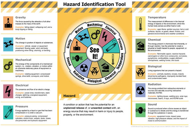 Hazard Identification Tool Chart