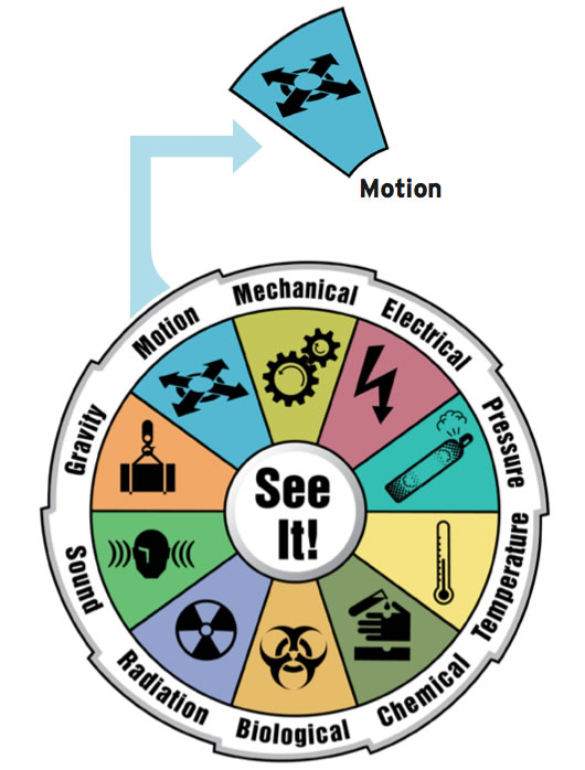 Illustration showing a wheel of different hazard types
