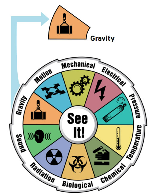 Illustration highlighting the gravity hazard