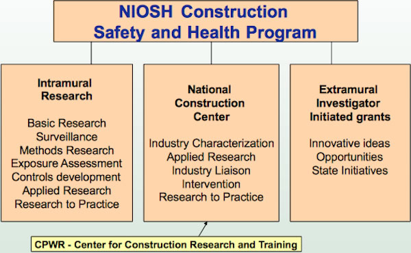 Web Chart of NIOSH Construction Safety and Health Program