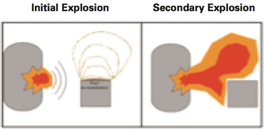 Graphic of Initial and Secondary Explosions