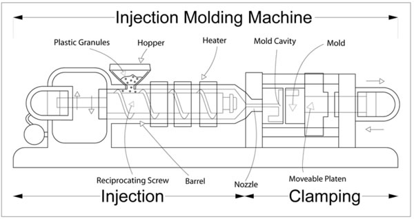 technical view of injection moulding machine