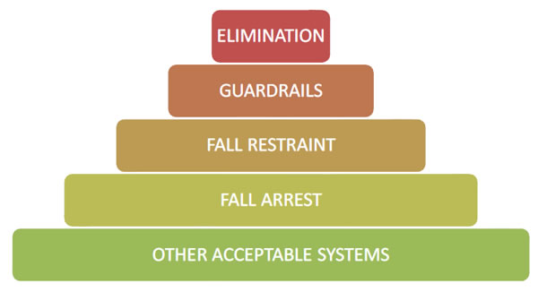 elimination, guardrails, fall restraint, fall arrest, other acceptable systems