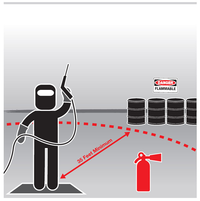 Graphic of a welder with a fire extinguisher nearby and flammable materials outside of a 35 foot zone.