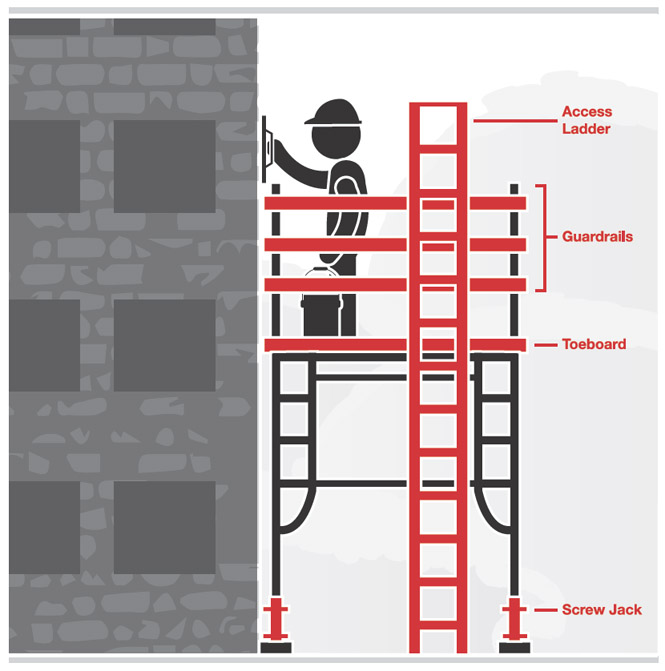 Graphic of a worker standing on scaffolding while applying mortar to the side of a building.  The graphic illustrates the access ladder, guardrails, the toeboard and screw jacks.