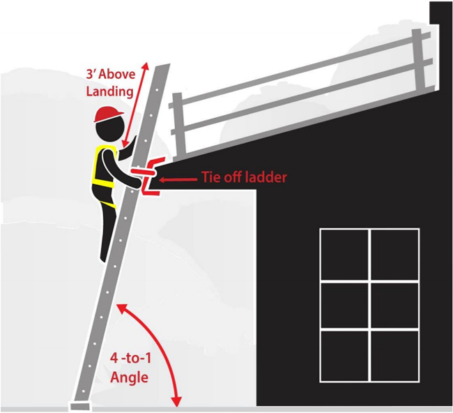 Graphic of a worker standing on an extension ladder leaning against a house.  The images illustrates the correct 4 to 1 angle, the tie off, and the 3 foot extension above the landing.