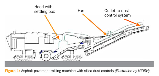Figure 1: Asphalt pavement milling machine with silica dust controls (Illustration by NIOSH)