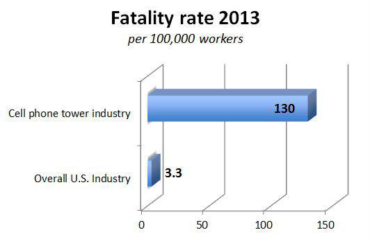 graphic of fatality rates comparing cell phone tower to overall US industry