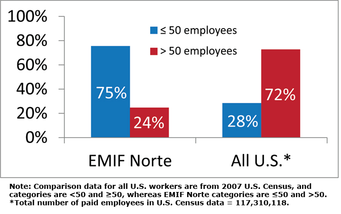 Figure 1. Percent of workforce employed by smaller or larger businesses.