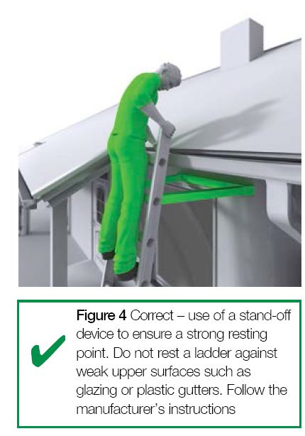 Figure 4 Correct - use of a stand-off device to ensure a strong resisting point.  Do not rest a ladder against weak upper surfaces such as glazing or plastic gutters.  Follow the manufacturer's instructions