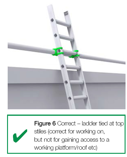 Figure 6 Correct - ladder tied at top stiles (correct for working on, but not for gaining access to a working platform/roof etc.)