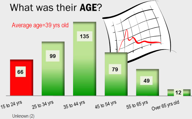 What was their age? Average age 39 years old. Highest number (135) was 35 to 44 years old.