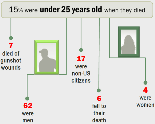15% were under 25 years when they died