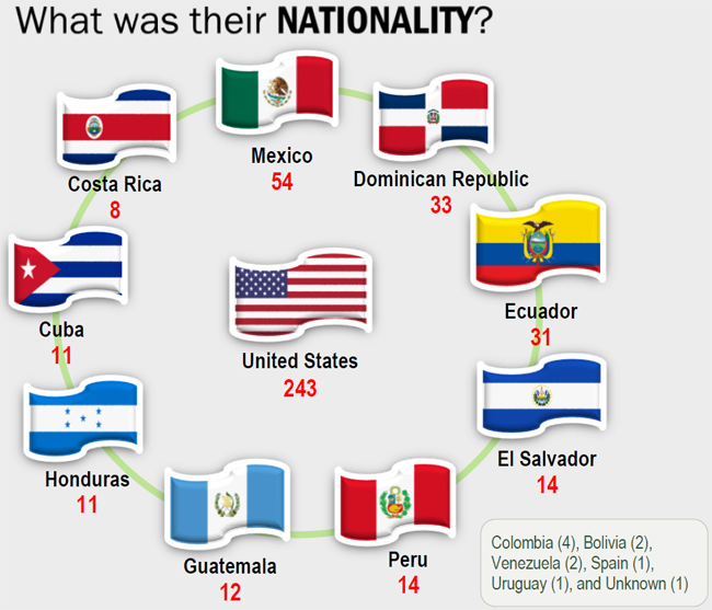 What was their nationality? 243 were from the US, 54 were from Mexico, 33 from Dominican Republic, 31, ecuador, 14 El Salvador, Peru 14, Guatemala 12, Honduras 11, Cuba 11, and Costa Rica 8. Others were from South America.