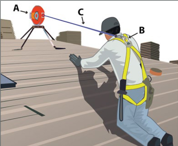 man utilizing personall fall arrest system