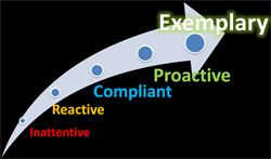 steps to exemplary safety climate- through Inattentive, through reactive, through Compliant, through proactive and finally meeting exemplary status