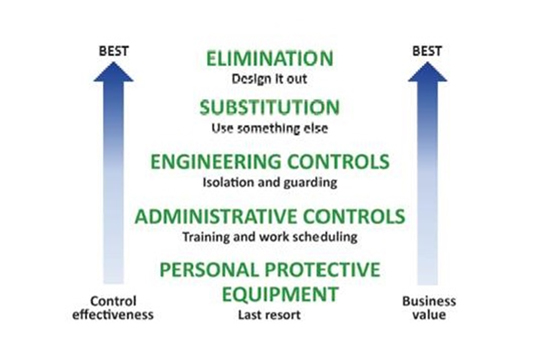 Hierarchy of Controls- Best Control Effectiveness coincides with Best Business Value: Elimination (Design it out) then Substitution (Use something else) then Engineering Controls (Isolation and guarding) then Administrative controls (Training and work scheduling) and as a last resort, PPE